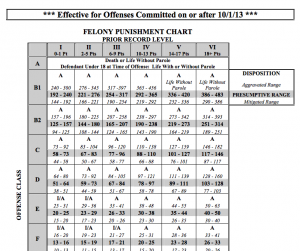 Classification of Felonies A - I